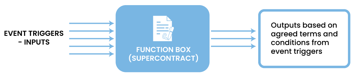 A typical representation of a Supercontract